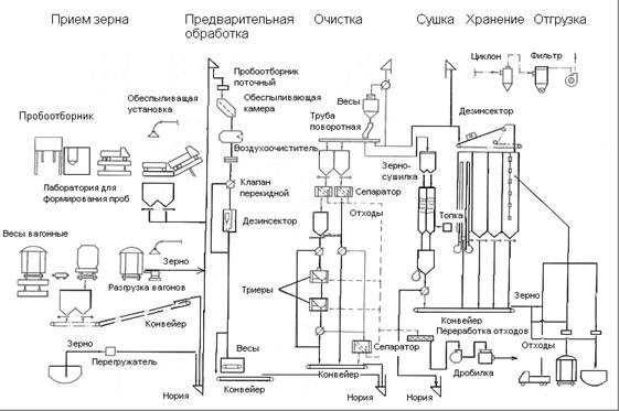 Элеватор зерновой устройство схема